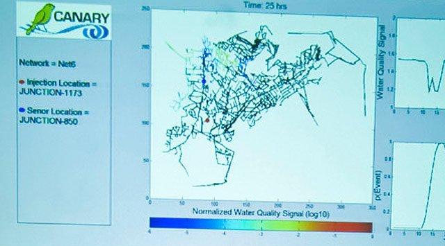La red de agua corriente de Cincinnati utiliza el software Canary para protegerse de ataques y envenenamientos