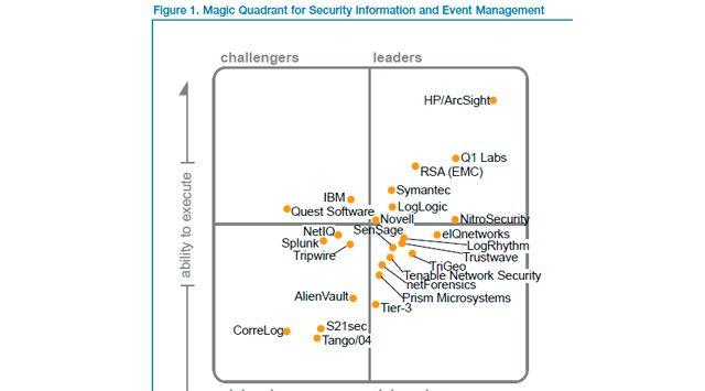 Cuadrante Mágico de Gartner para Security Information and Event Management