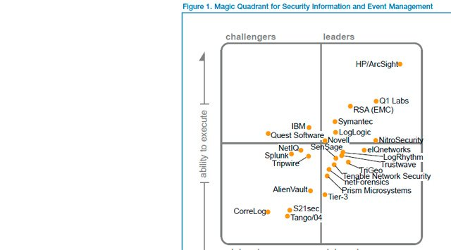 Cuadrante Mágico de Gartner para Security Information and Event Management