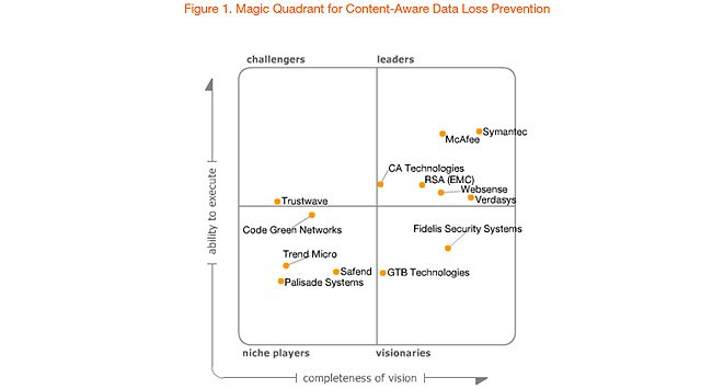 Cuadrante Mágico de Gartner sobre la prevención en la perdida de datos basado en contenidos