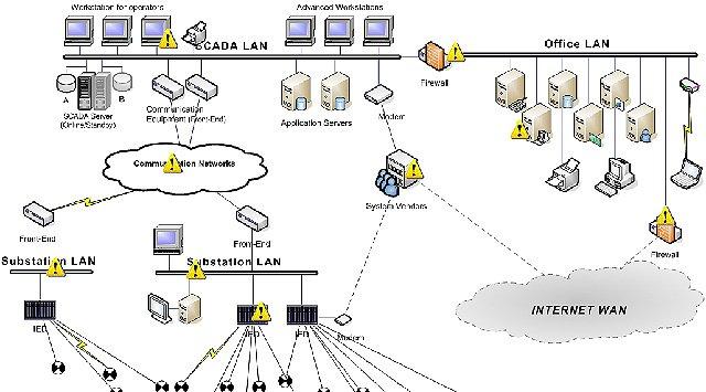 Ciberseguridad en SCADA para telecos, centrales nucleares y sector del petróleo.
