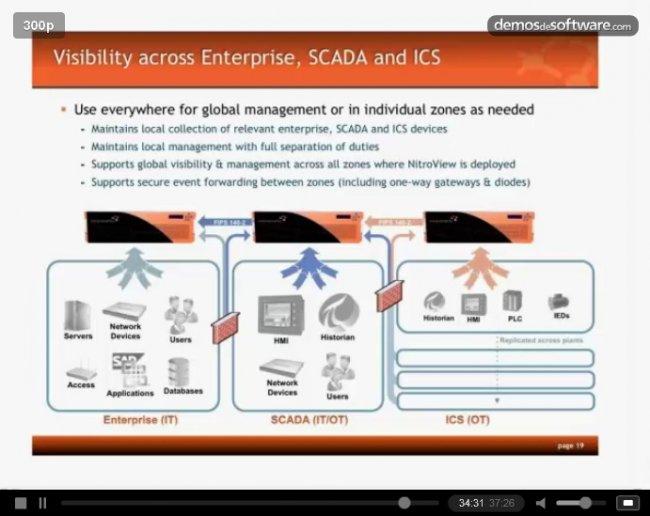 Seguridad y monitorización de SCADA. Webinar de 37 minutos en inglés. Por Nitrosecurity.
