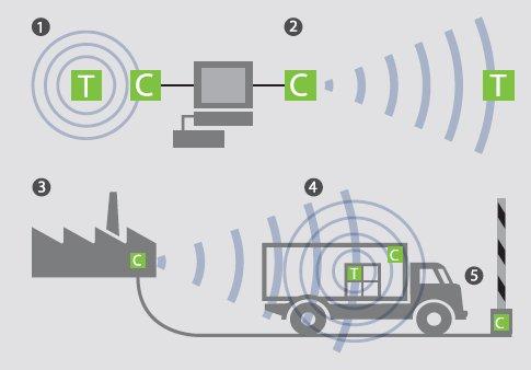 Soluciones para salvamento y emergencia con el RFID Activo de Albis Technologies