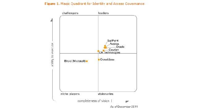 Cuadrante Mágico de Gartner para Identity and Access Governance