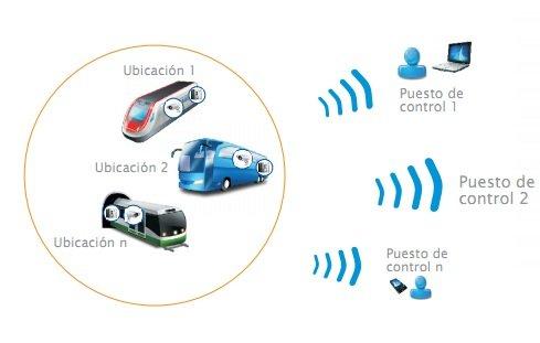 IProNet presenta RMS On Board, un sistema de vídeo vigilancia adaptado para el transporte