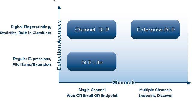 Reporte de Websense que brinda claves para seleccionar una solución de data loss prevention (DLP)