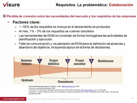 Introducción y demo a la Ingeniería de Requisitos de Visuresolutions.com. Webinar de 1 hora.
