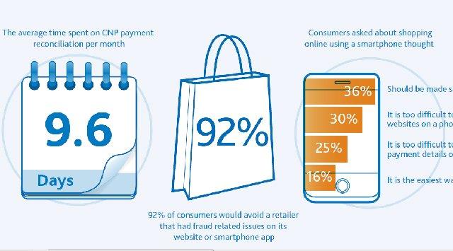 Chase Paymentech explica cómo prevenir el fraude online con tarjetas de crédito