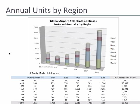 The Global Automated Border Control   Market: Forecasts & Analysis 2014-2018, Parte 2