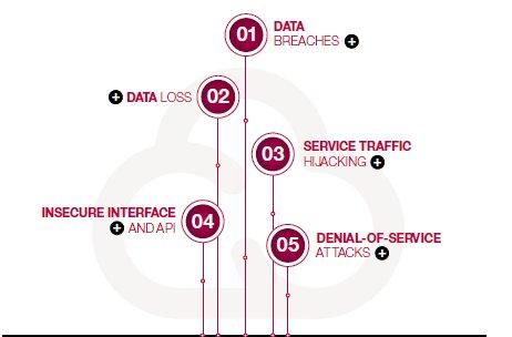 ¿Qué es más seguro: El cloud o los Data Centers Tradicionales? Por IBM.