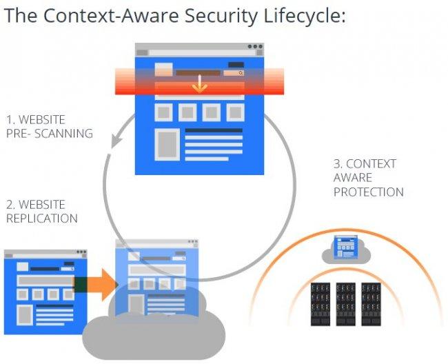 Cloud-DMZ: Ciberseguridad israelí de nueva generación: PCI 6, Zero Day... [Webinar Intro y demo en inglés]