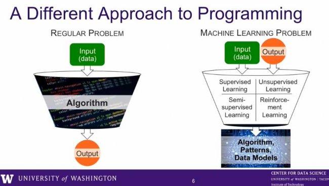 Behavioral Analytics y Machine Learning de Niara para Ciberseguridad [Webinar en inglés]