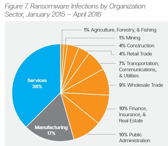 Ransomware y la empresa 2016. Informe Especial Symantec. [PDF 30 páginas]