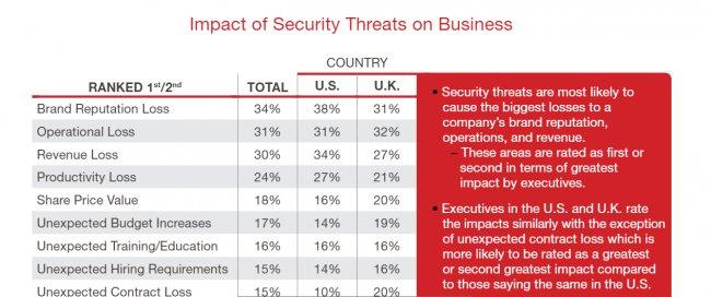 Informe Radware sobre Ciberseguridad para Directivos