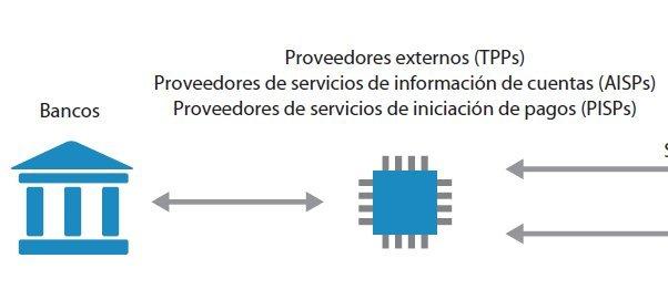 Cumplimiento de la Directiva de Pagos PSD2 con IBM Security Trusteer [Whitepaper en español 8 página]