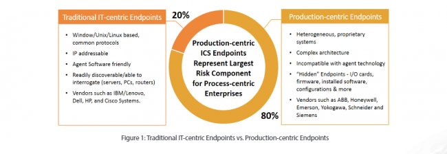 Ciberseguridad en Industrial Control Systems con Endpoint detection and response de pas.com [Whitepaper 12 pgs.]