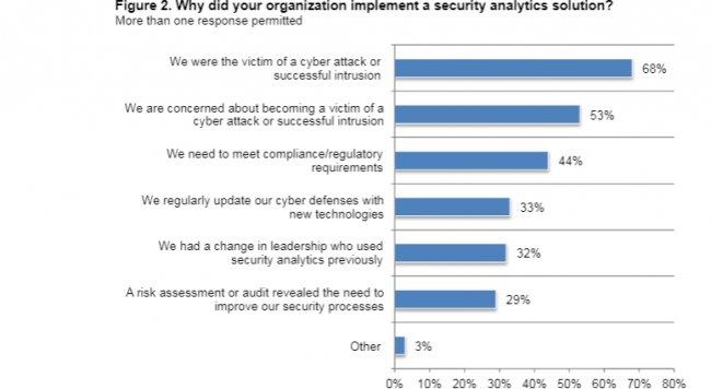 Analítica aplicada a la Ciberseguridad [Estudio de SAS en inglés]