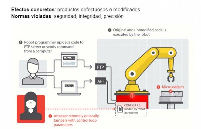 La Ciberseguridad en Robots industriales según Trend Micro [Videos+Informe 48 págs]