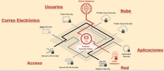 Andorra Telecom protege sus redes y sistemas con Fortinet