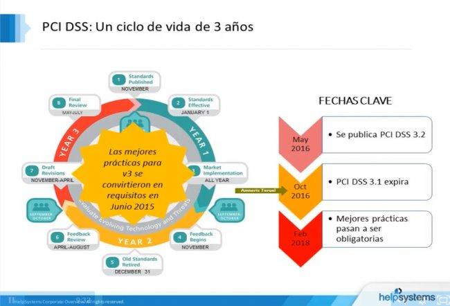 PCI DSS 3.2: Todo lo que tiene que saber [Video 49 min en español]
