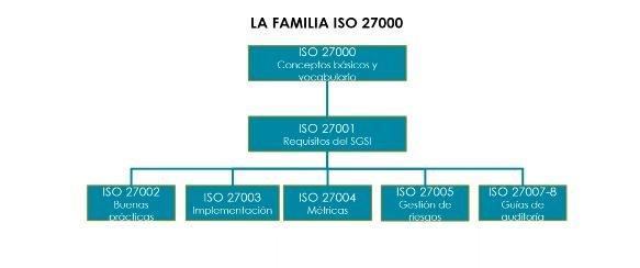 ISO 29100 y 27001. Privacidad y seguridad de la información integradas